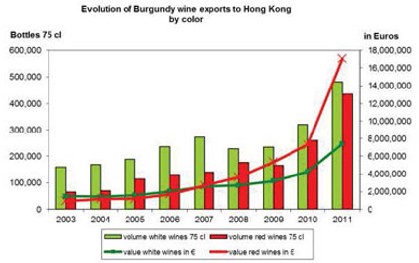 Evolution of Burgundy wine exports to Hong Kong by color