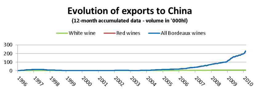 Evolution of exports to China