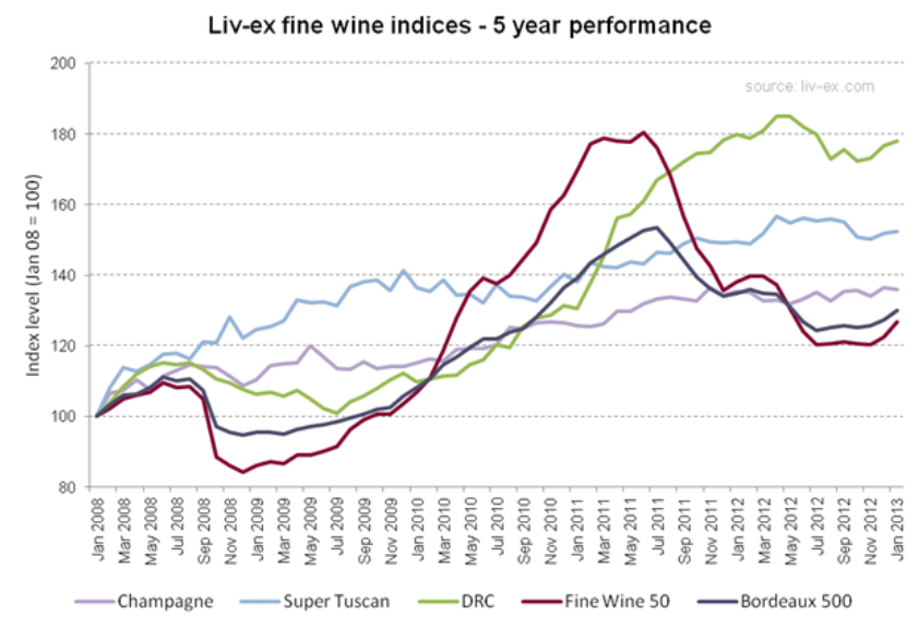 Liv-ex fine wine indices 5 year performance