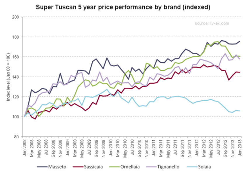 Super Tuscan 5 year price performance by brand indexed