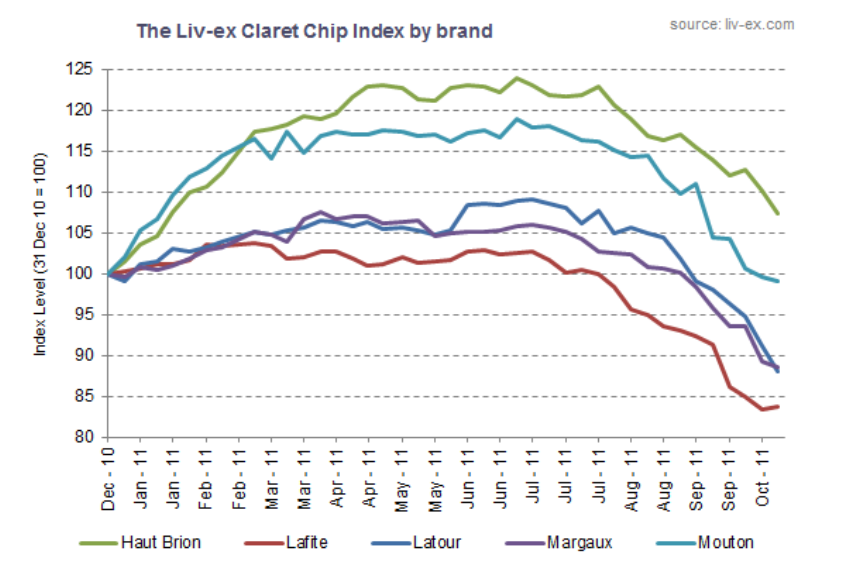 The Liv-ex Claret Chp Index by brand